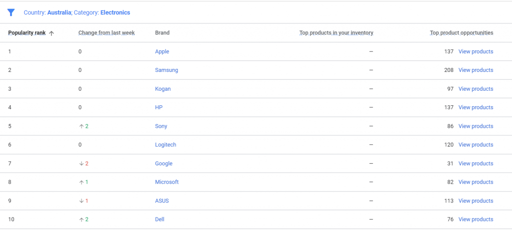 Best selling online brands in Australia July 2020